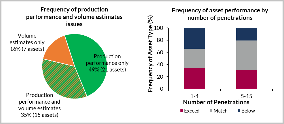 Frequency of reservoir production performance and volume estimates issues 1